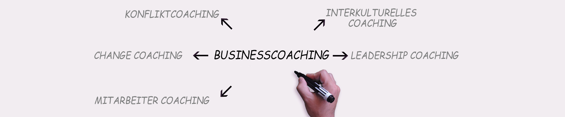 Marketingcoaching, Business-Coaching, Wirtschaftsmediation, Training, München